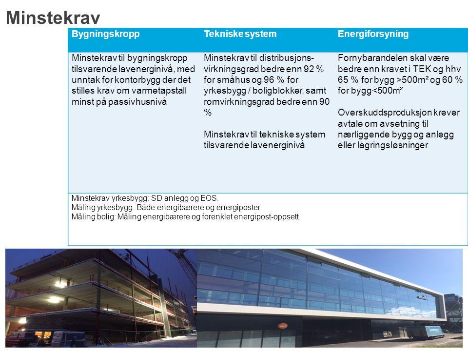 Minstekrav Bygningskropp Tekniske system Energiforsyning