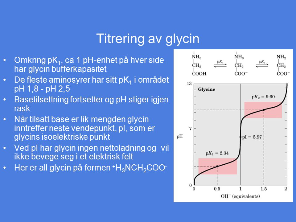Titrering av glycin Omkring pK1, ca 1 pH-enhet på hver side har glycin bufferkapasitet. De fleste aminosyrer har sitt pK1 i området pH 1,8 - pH 2,5.