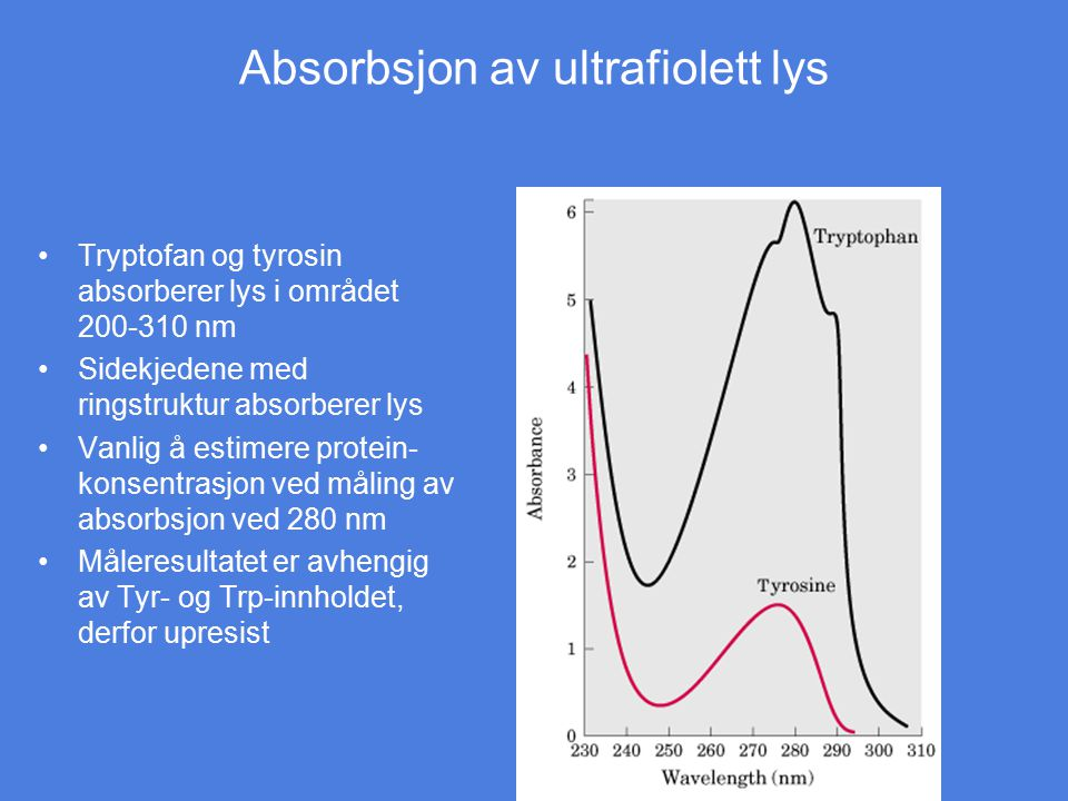 Absorbsjon av ultrafiolett lys