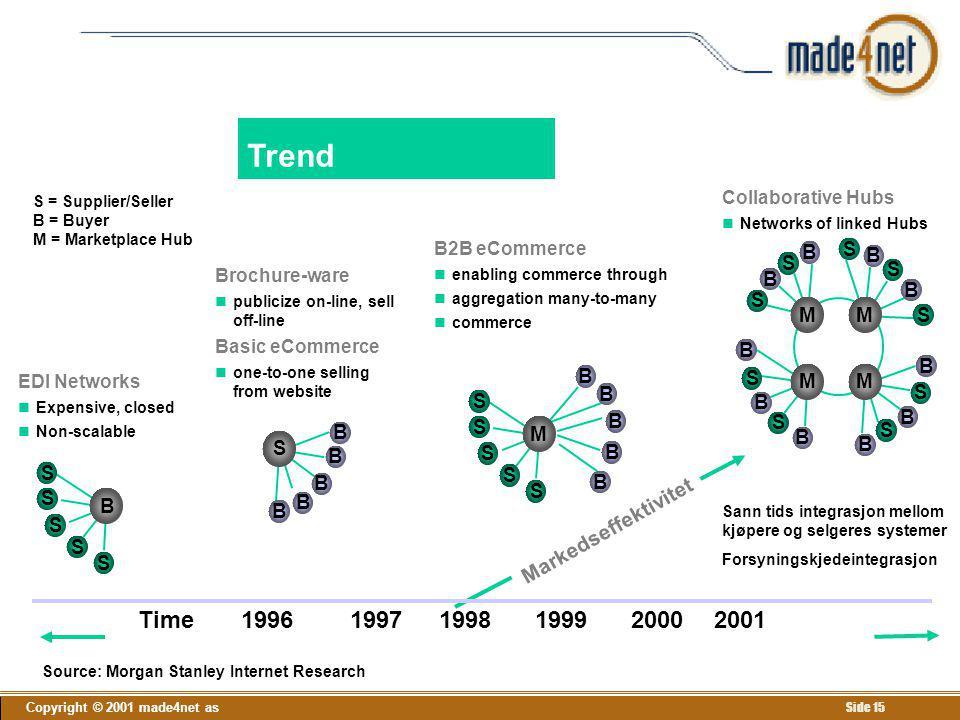 Trend Time 1996 1997 1998 1999 2000 2001 Markedseffektivitet B S B S S