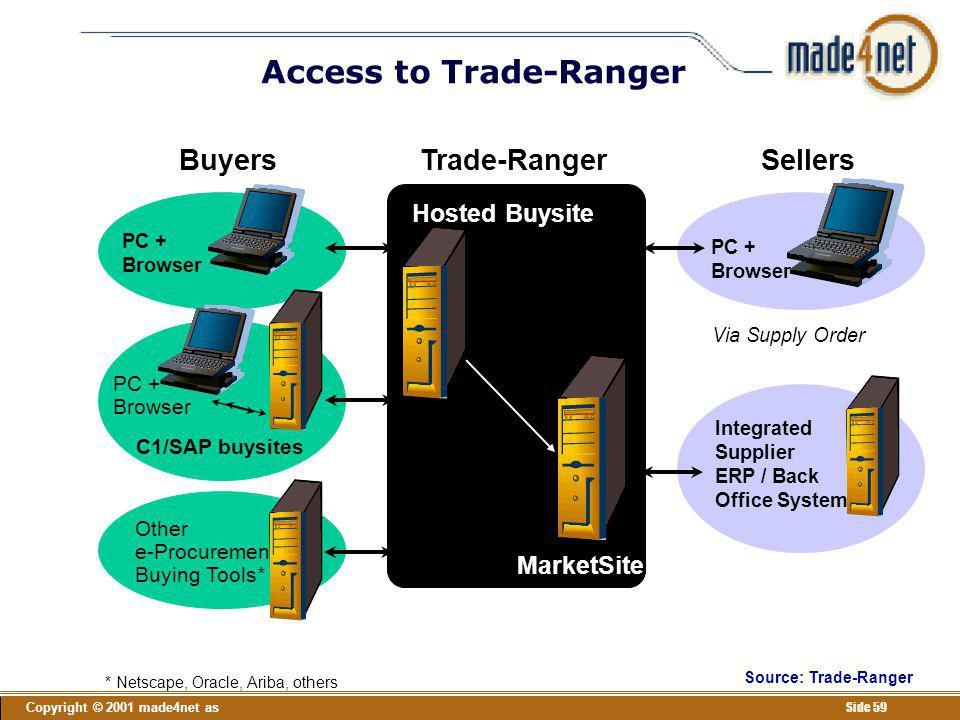 Access to Trade-Ranger