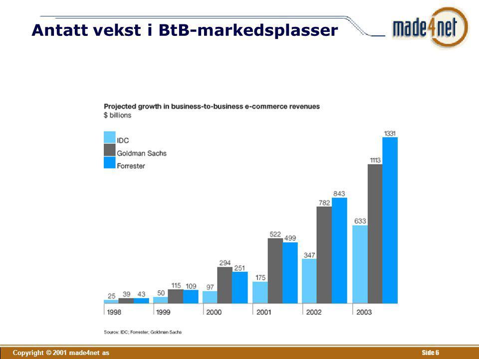 Antatt vekst i BtB-markedsplasser