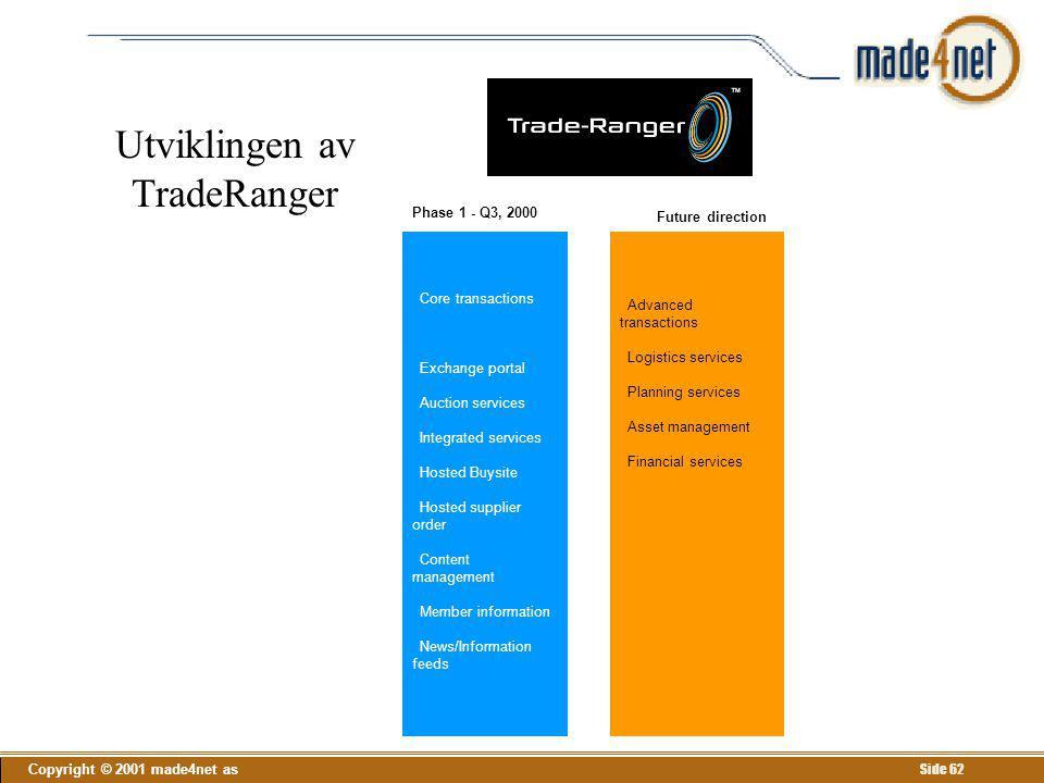 Utviklingen av TradeRanger