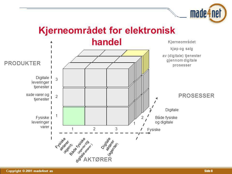 Kjerneområdet for elektronisk handel