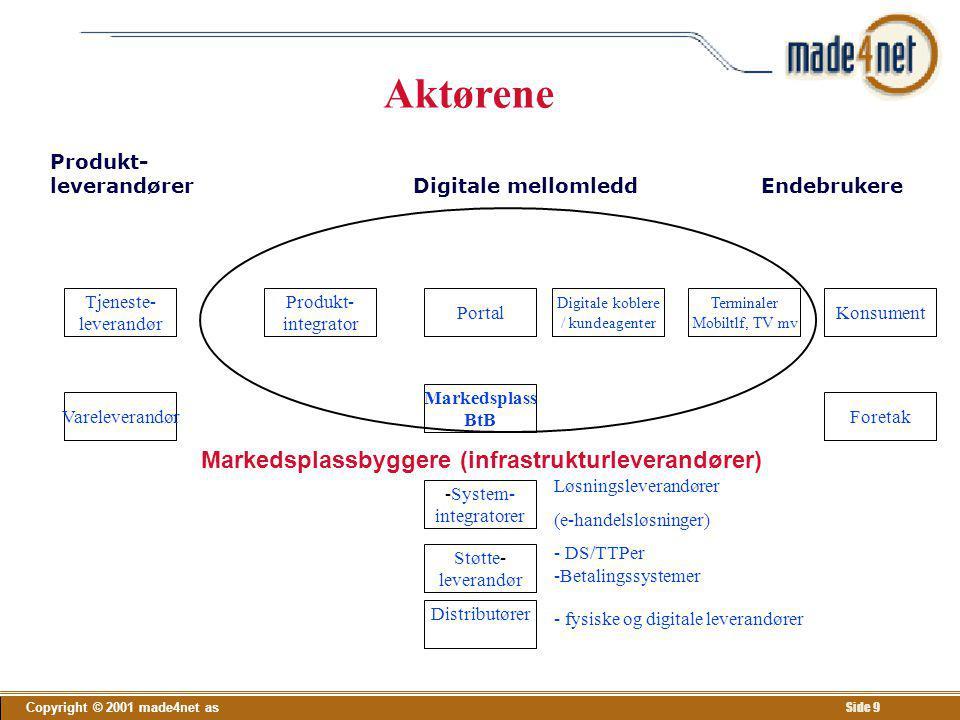 Produkt- leverandører Digitale mellomledd Endebrukere