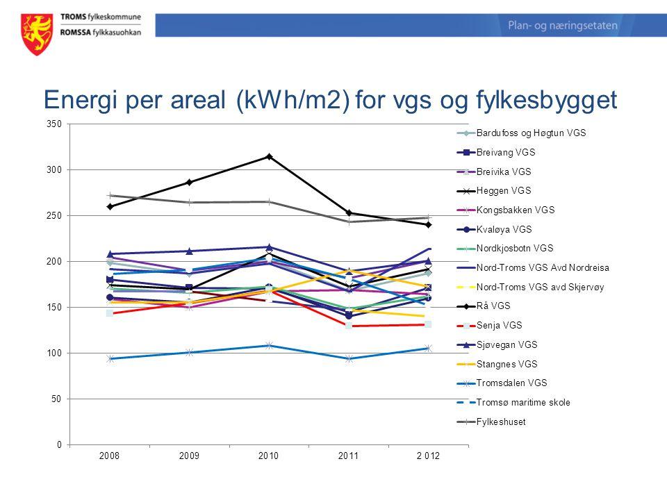 Energi per areal (kWh/m2) for vgs og fylkesbygget