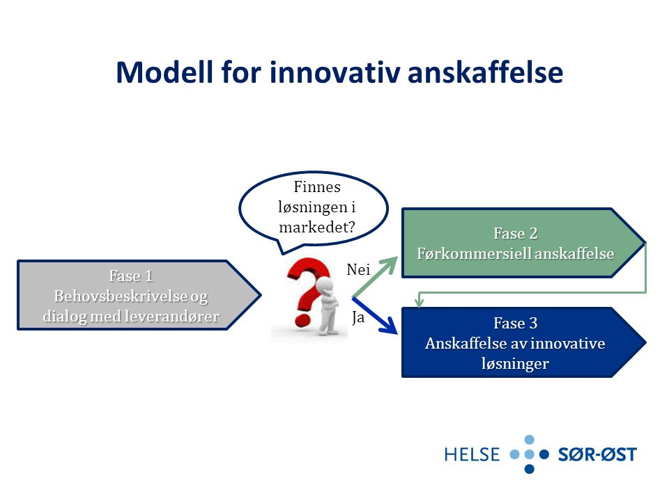 Modell for innovativ anskaffelse