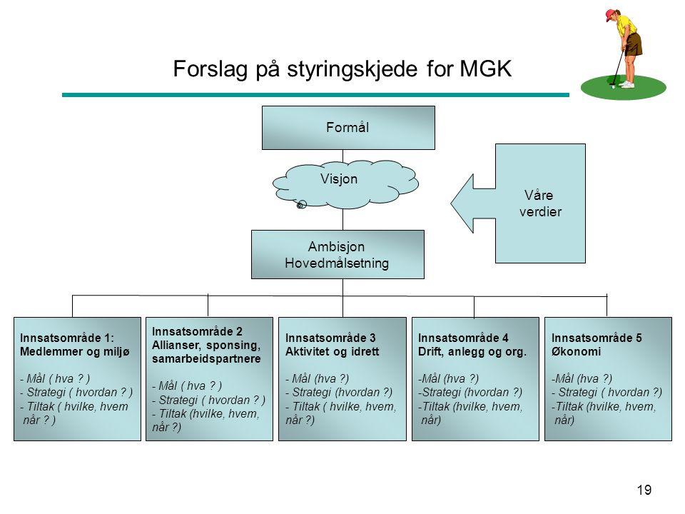 Forslag på styringskjede for MGK
