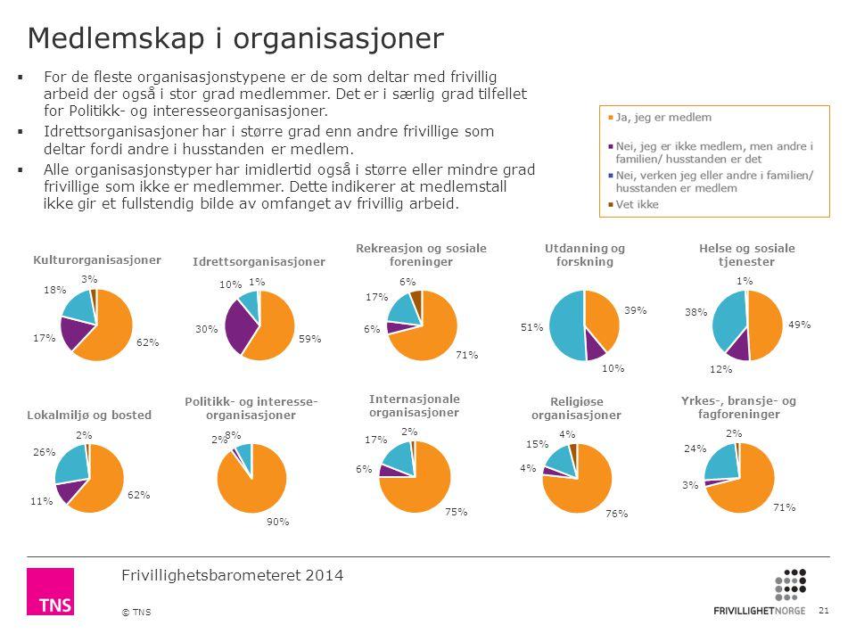 Medlemskap i organisasjoner