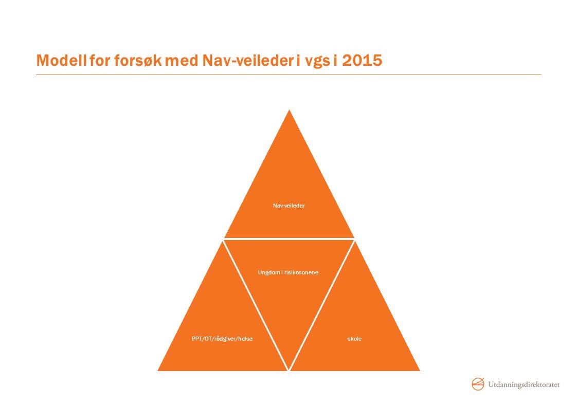 Modell for forsøk med Nav-veileder i vgs i 2015