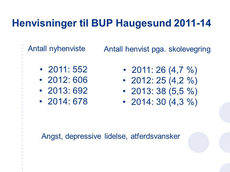 Henvisninger til BUP Haugesund 2011-14