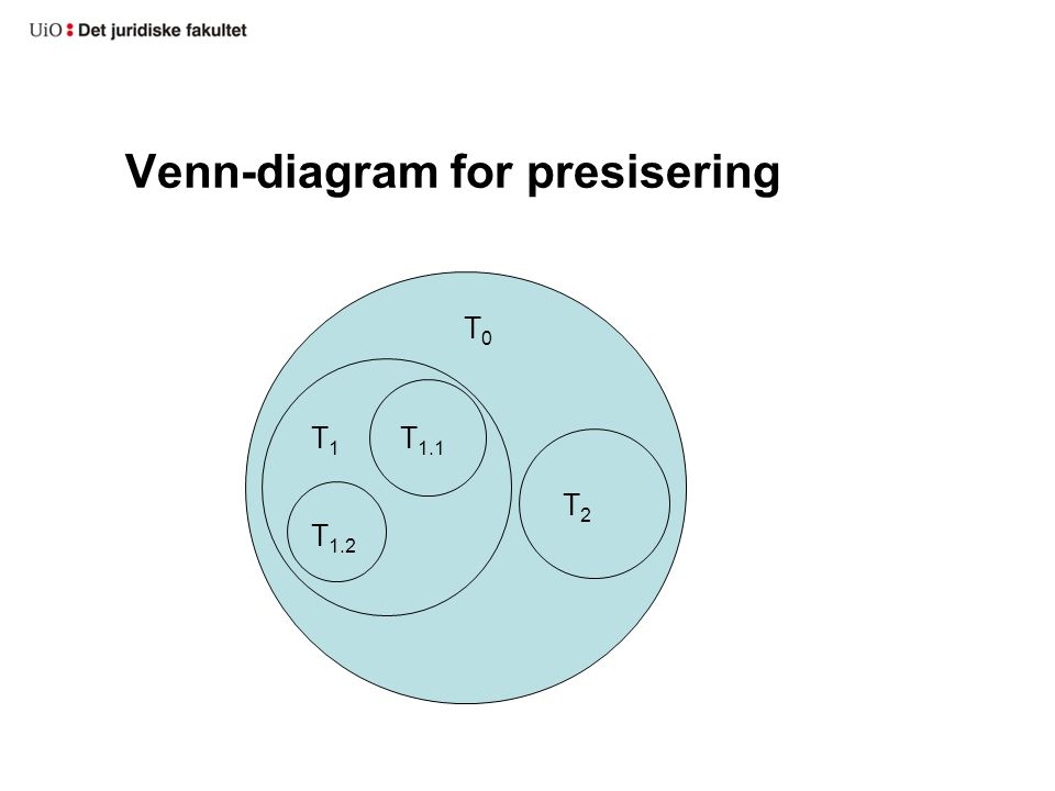 Venn-diagram for presisering