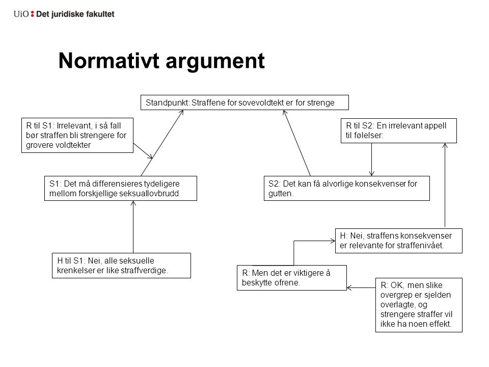 Normativt argument Standpunkt: Straffene for sovevoldtekt er for strenge.