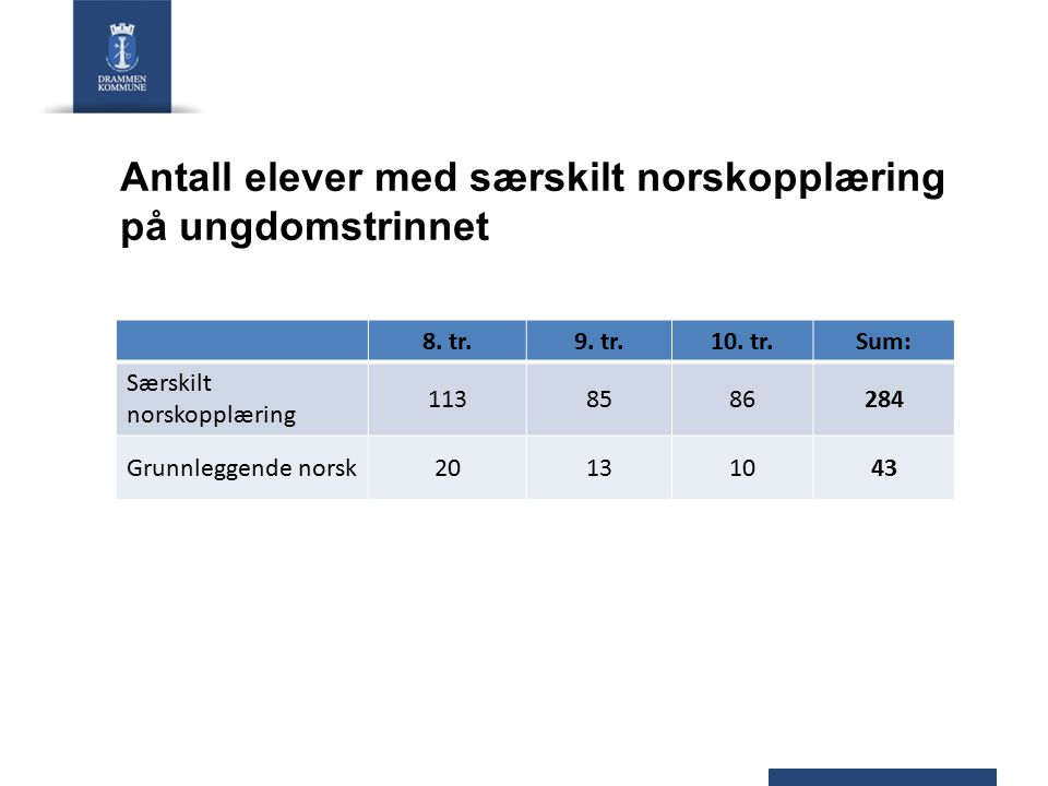 Antall elever med særskilt norskopplæring på ungdomstrinnet
