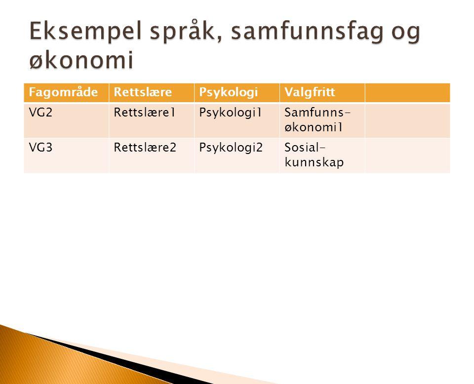 Eksempel språk, samfunnsfag og økonomi