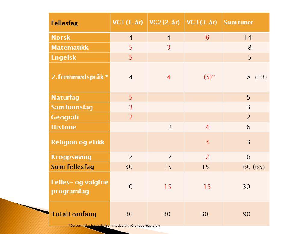 Fellesfag Norsk 4 6 14 Matematikk 5 3 8 Engelsk 2.fremmedspråk * (5)*