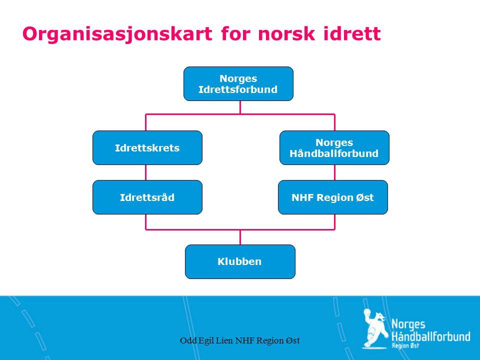 Organisasjonskart for norsk idrett