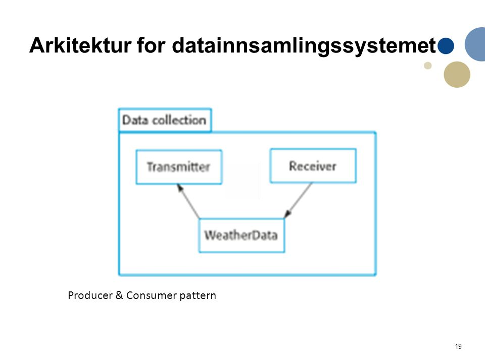Arkitektur for datainnsamlingssystemet