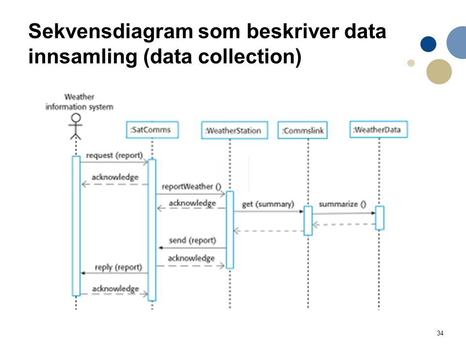 Sekvensdiagram som beskriver data innsamling (data collection)