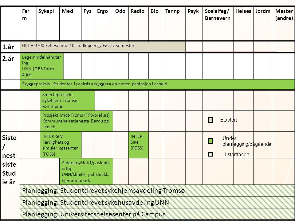 Planlegging: Studentdrevet sykehjemsavdeling Tromsø