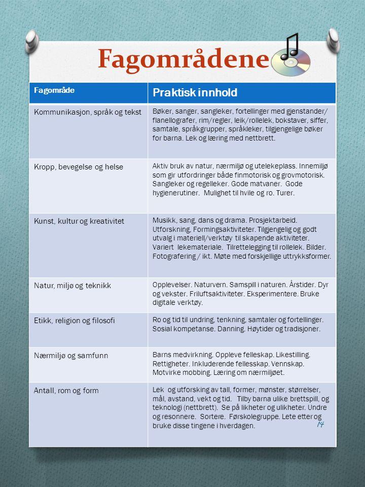 Fagområdene Praktisk innhold Fagområde Kommunikasjon, språk og tekst