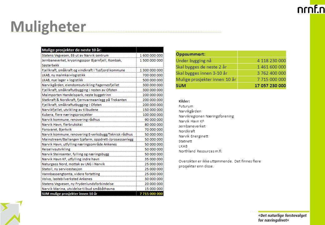 Muligheter Oppsummert: Under bygging nå 4 118 230 000