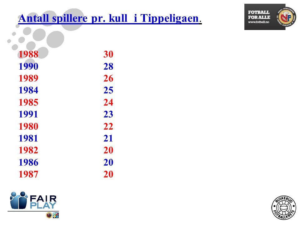 Antall spillere pr. kull i Tippeligaen.