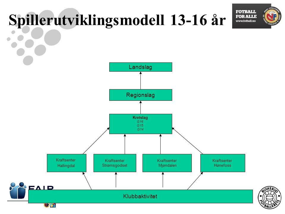 Spillerutviklingsmodell 13-16 år