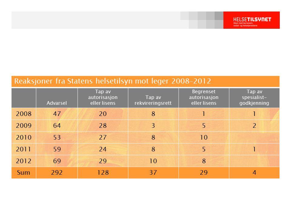 Reaksjoner fra Statens helsetilsyn mot leger 2008–2012