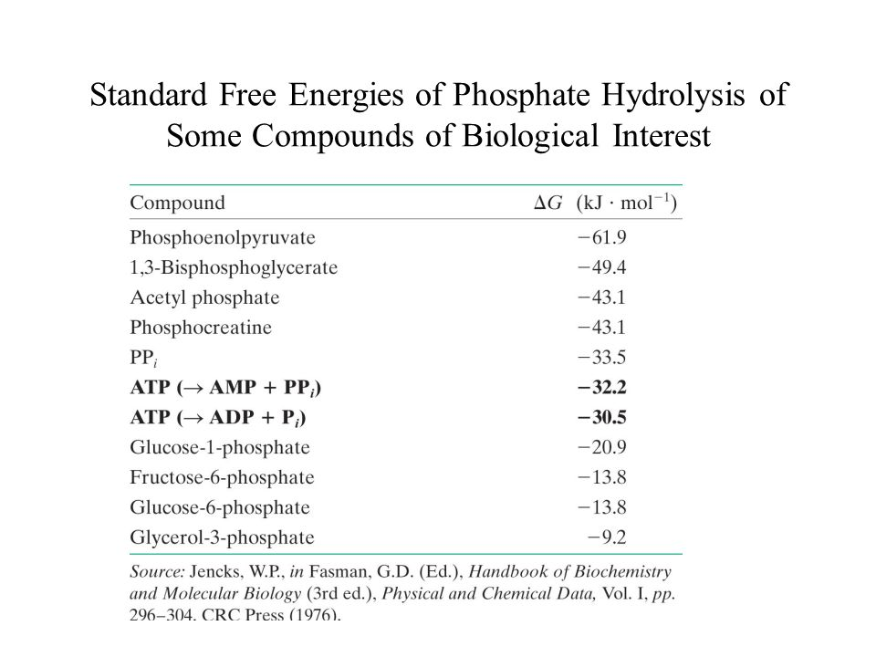 Standard Free Energies of Phosphate Hydrolysis of Some Compounds of Biological Interest
