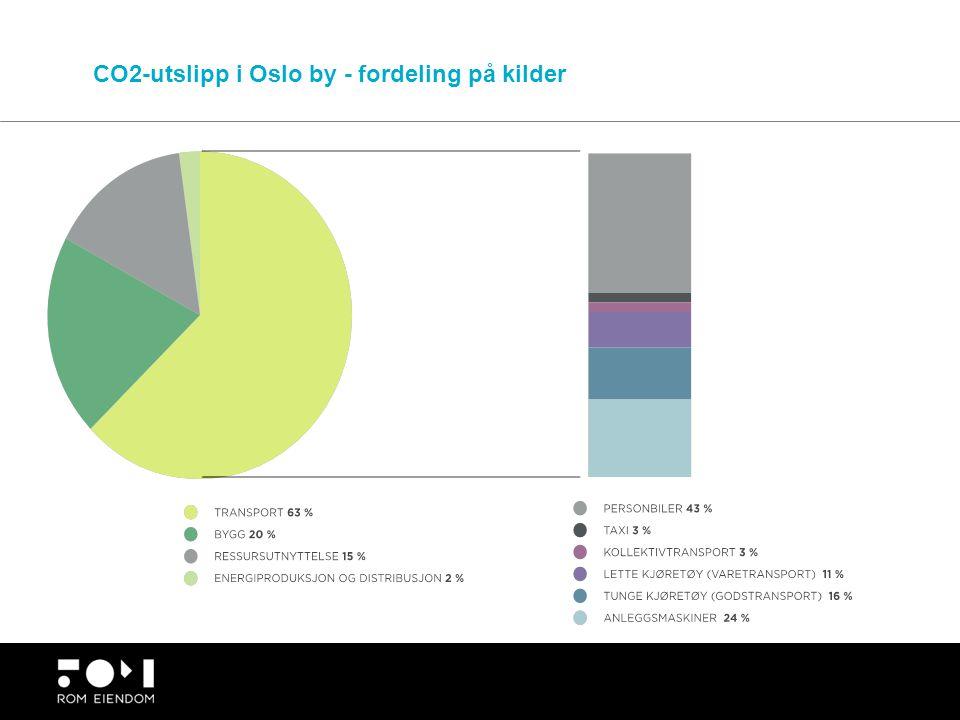 CO2-utslipp i Oslo by - fordeling på kilder