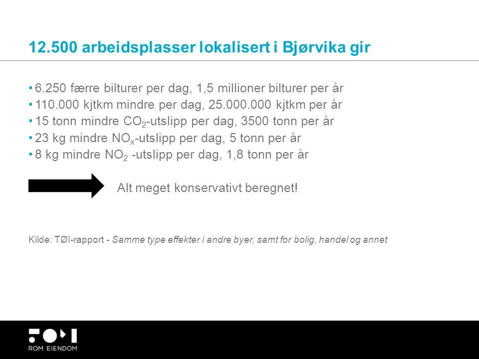 12.500 arbeidsplasser lokalisert i Bjørvika gir