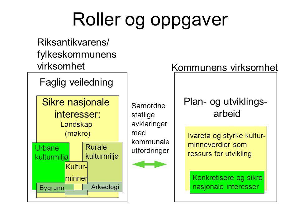 Roller og oppgaver Riksantikvarens/ fylkeskommunens virksomhet