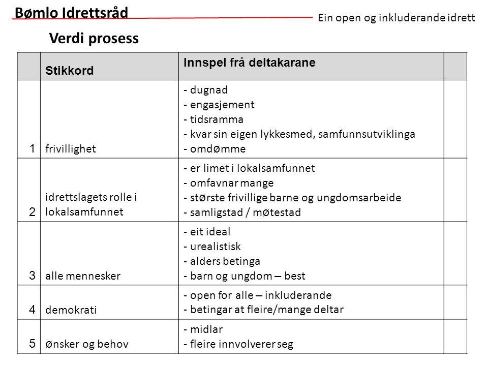 Bømlo Idrettsråd Verdi prosess Ein open og inkluderande idrett