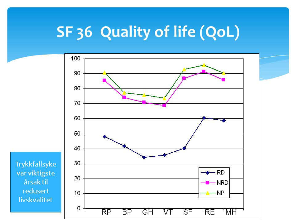 SF 36 Quality of life (QoL)
