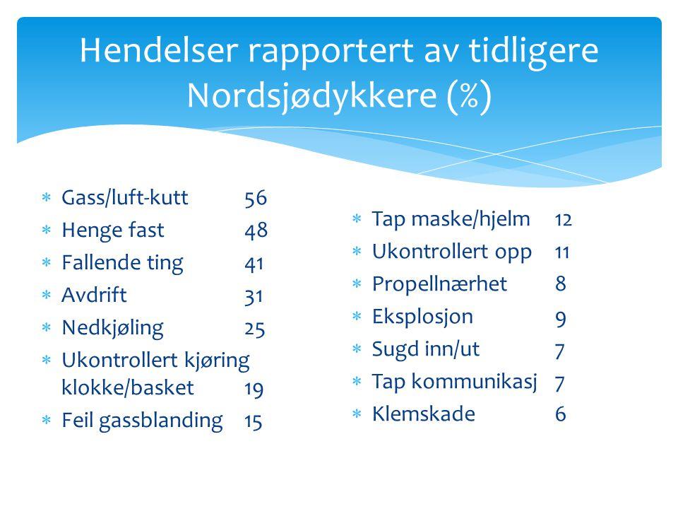 Hendelser rapportert av tidligere Nordsjødykkere (%)