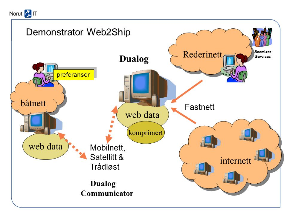 Demonstrator Web2Ship Rederinett Dualog båtnett web data web data