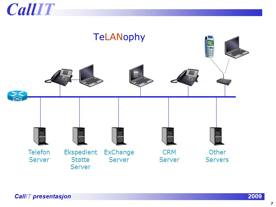 TeLANophy Telefon Server Ekspedient Støtte Server ExChange Server CRM