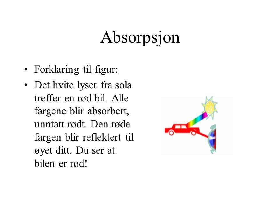 Absorpsjon Forklaring til figur: