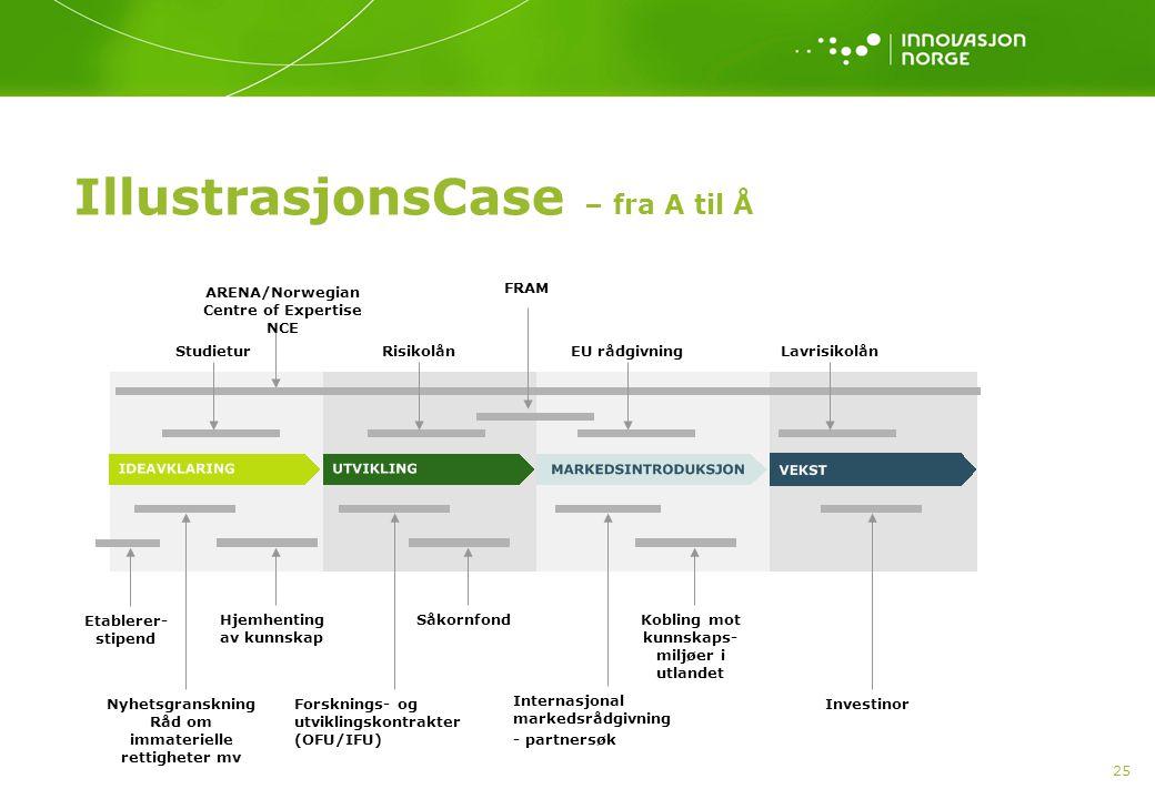 IllustrasjonsCase – fra A til Å