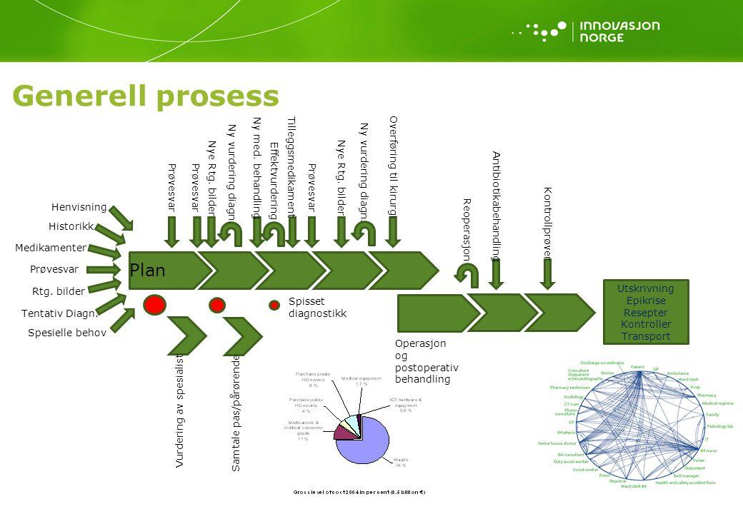 Generell prosess Plan Henvisning Historikk Medikamenter Prøvesvar