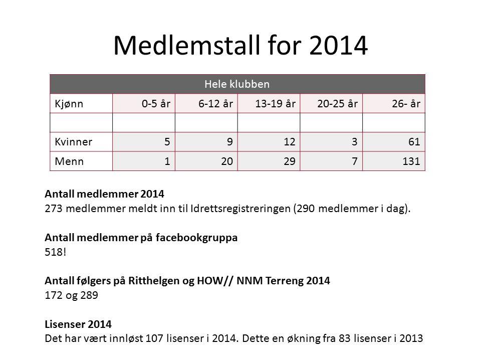 Medlemstall for 2014 Hele klubben Kjønn 0-5 år 6-12 år 13-19 år