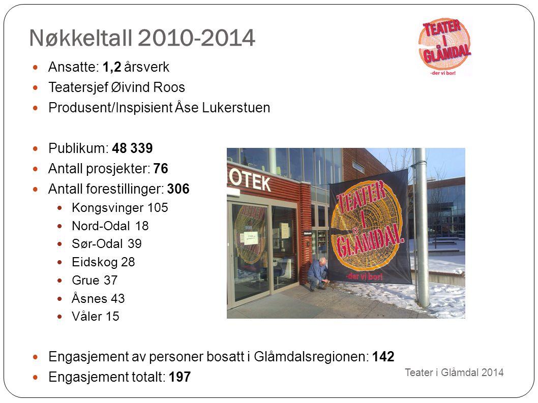 Nøkkeltall 2010-2014 Ansatte: 1,2 årsverk Teatersjef Øivind Roos