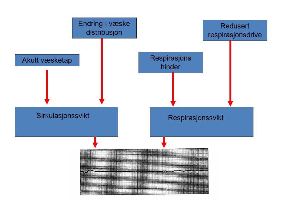 Endring i væske distribusjon Redusert respirasjonsdrive