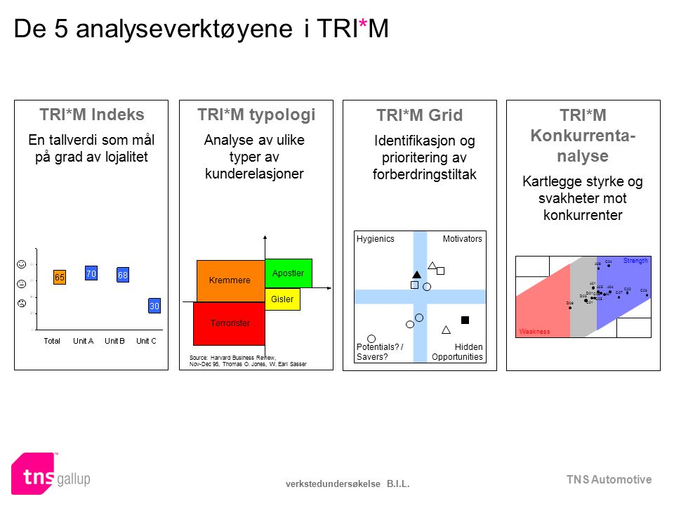 De 5 analyseverktøyene i TRI*M