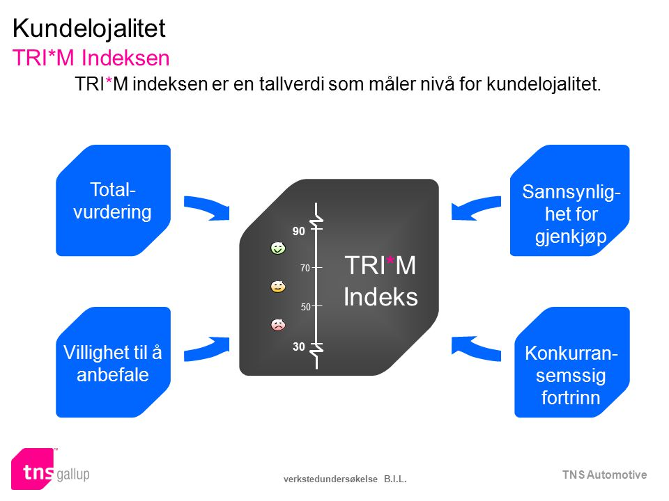 Kundelojalitet TRI*M Indeksen