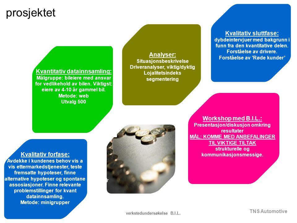 prosjektet Kvalitativ sluttfase: Analyser: Kvantitativ datainnsamling: