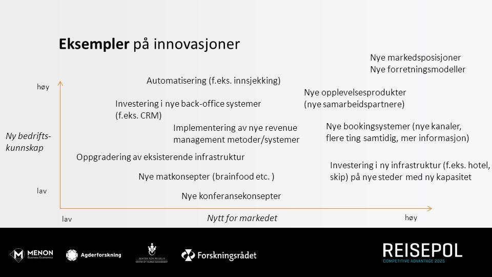 Eksempler på innovasjoner