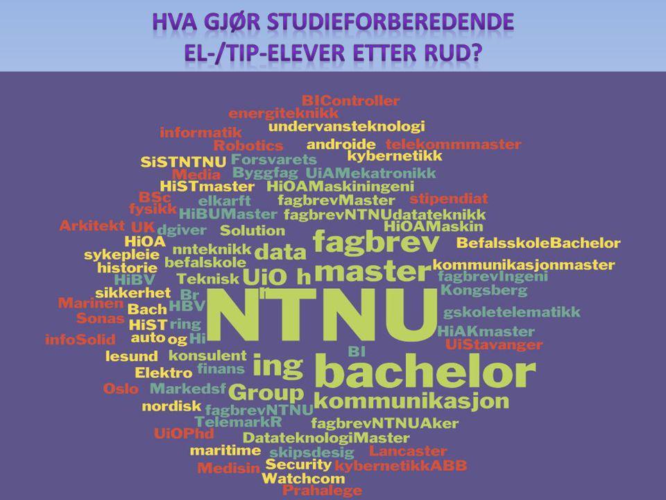 Hva gjør studieforberedende EL-/TIP-elever etter Rud
