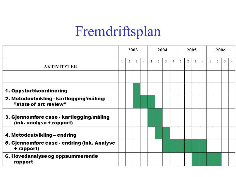 Fremdriftsplan 2003 2004 2005 2006 AKTIVITETER